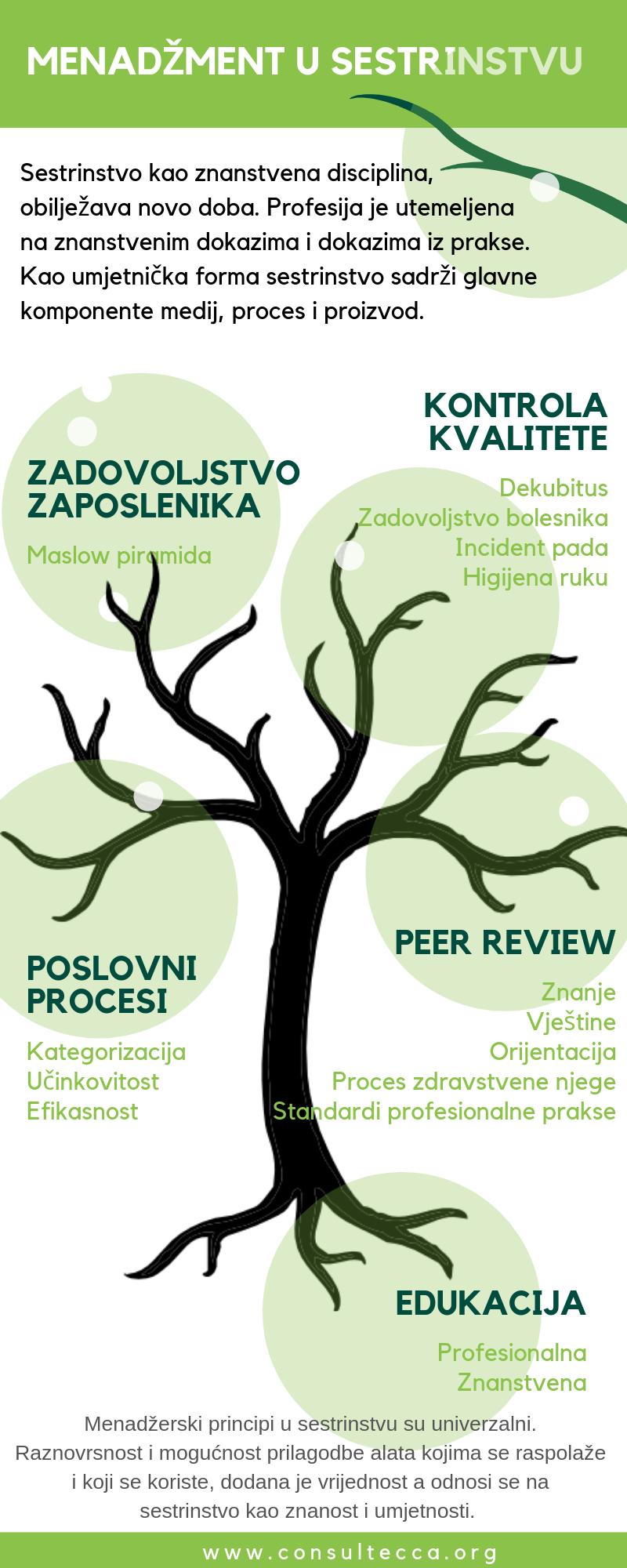 Poslovni procesi, Zadovolsjtvo zaposlenika, Kontrola kvalitete, Peer review, Edukacija