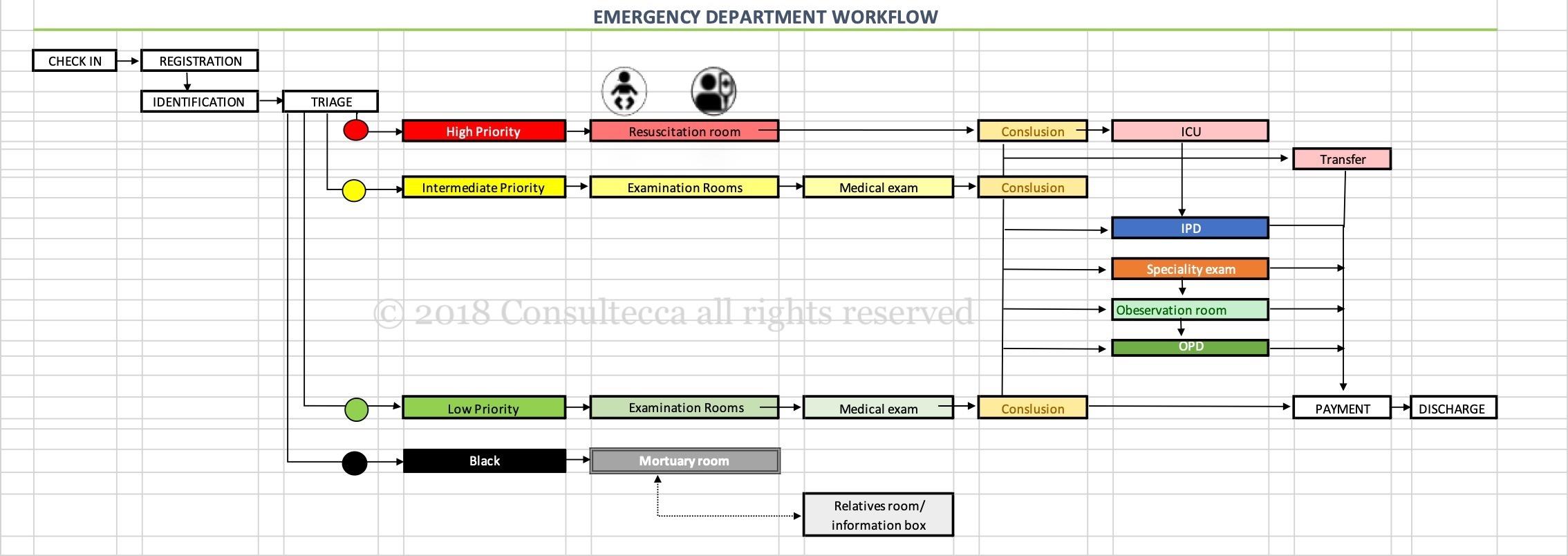 Planiranje procesa u hitnoj službi