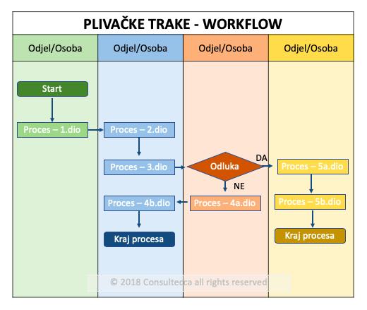 Plivačke trake - workflow