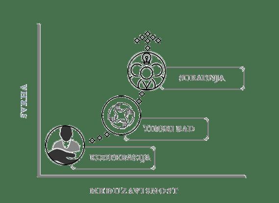 Razlike: kooperacija, timski rad i suradnja