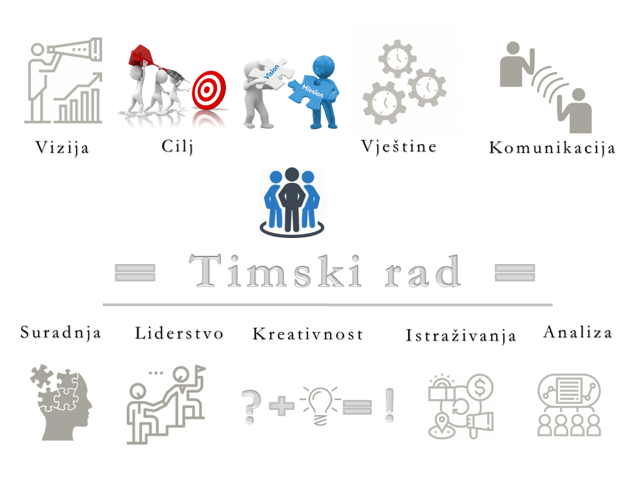 Elementi timskog rada