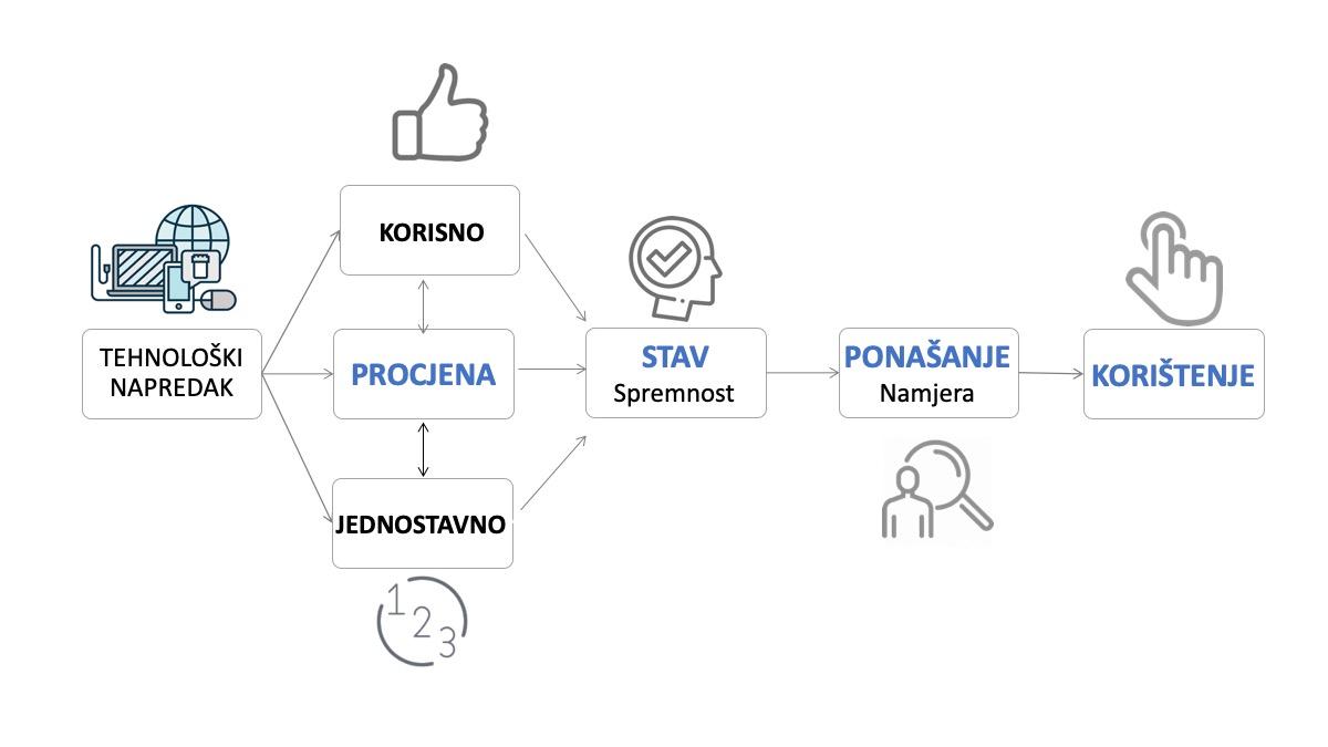 Shema 1 - tehnološki napredak