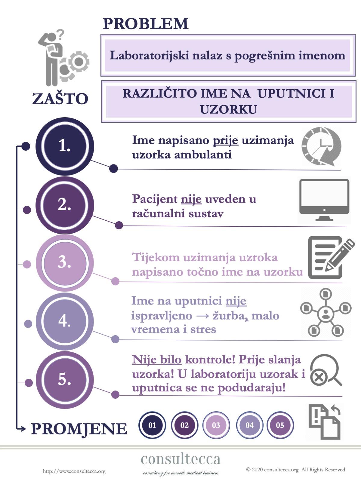 5 Zašto primjer