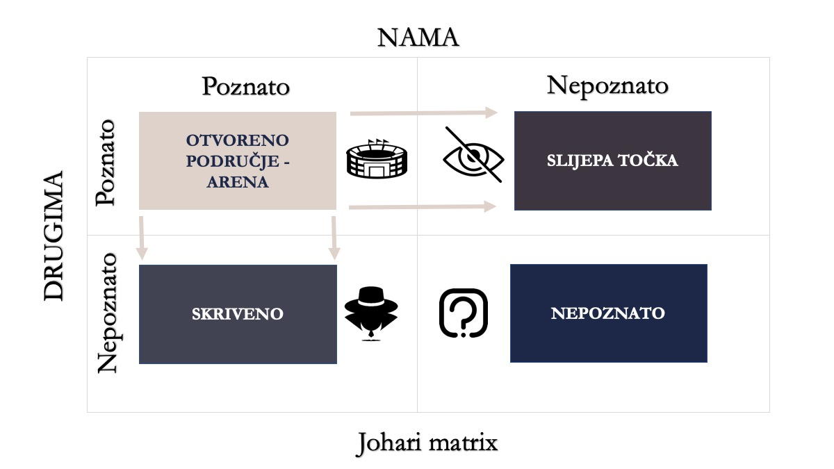 Johari Matrix